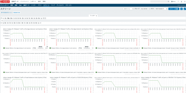 Midonet Traffic Monitor on Zabbix